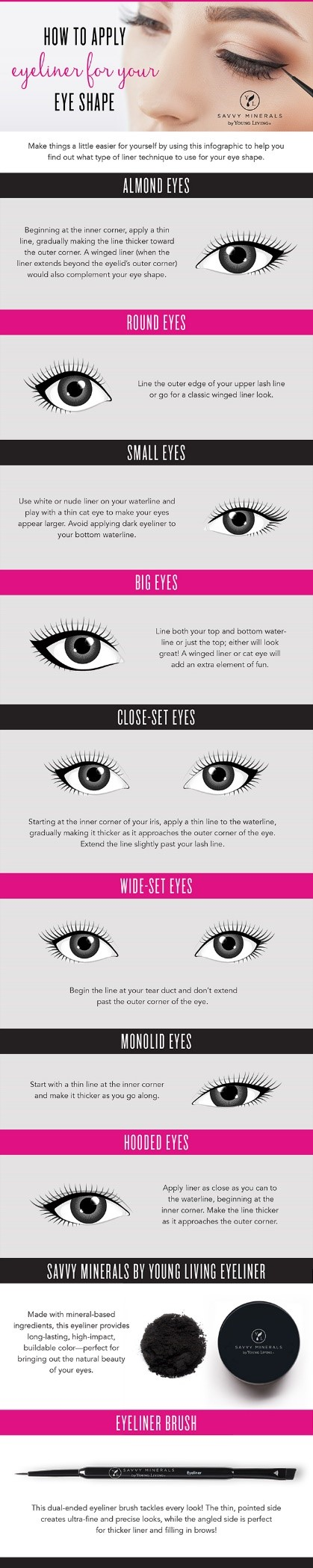 how to apply eyeliner for your eye infographic - young living essential oil