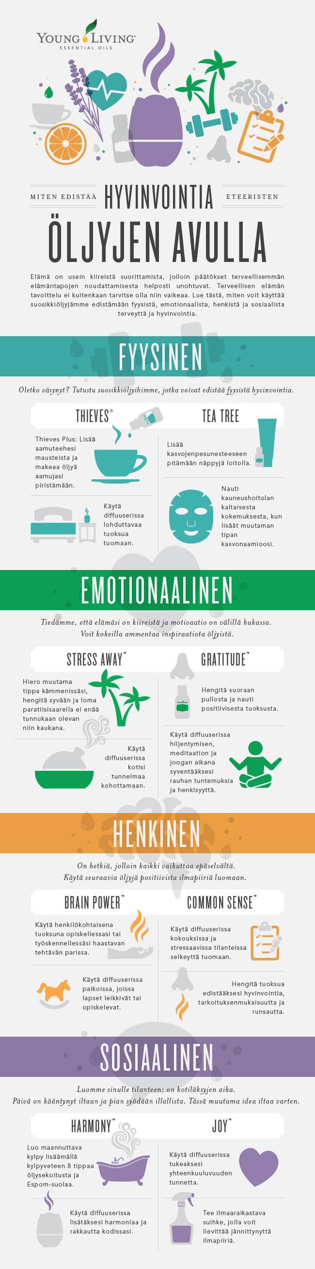Eteeriset öljyt henkiseen, fyysiseen, emotionaaliseen ja sosiaaliseen hyvinvointiin (infografiikat)