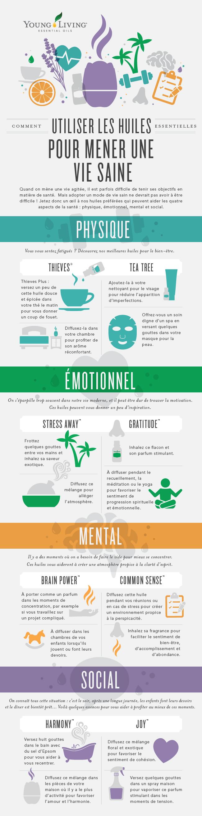 Graphique Huiles essentielles pour la santé mentale, physique, émotionnelle et sociale