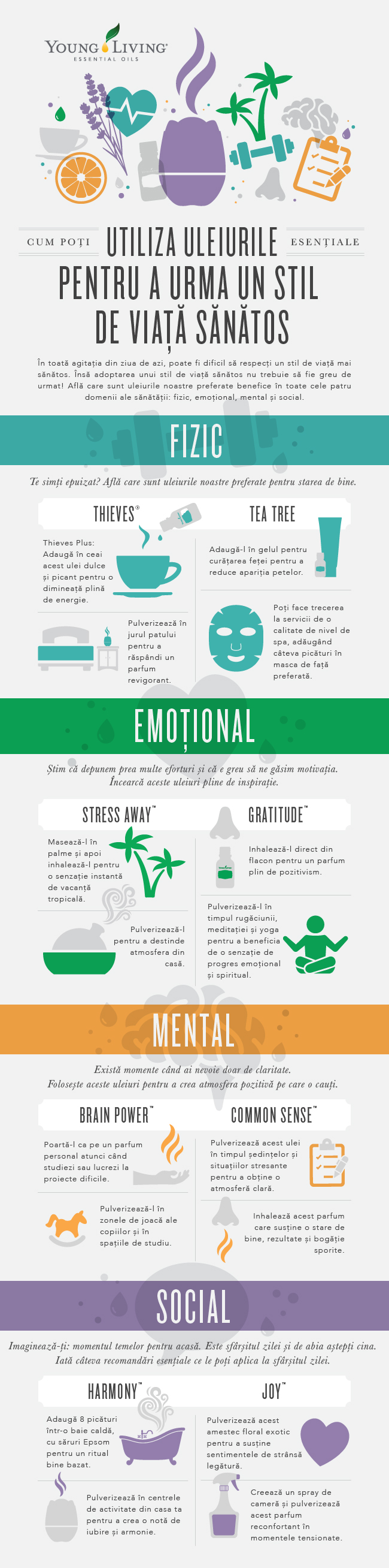 Infografic cu uleiuri esențiale pentru sănătatea mentală, fizică, emoțională și socială