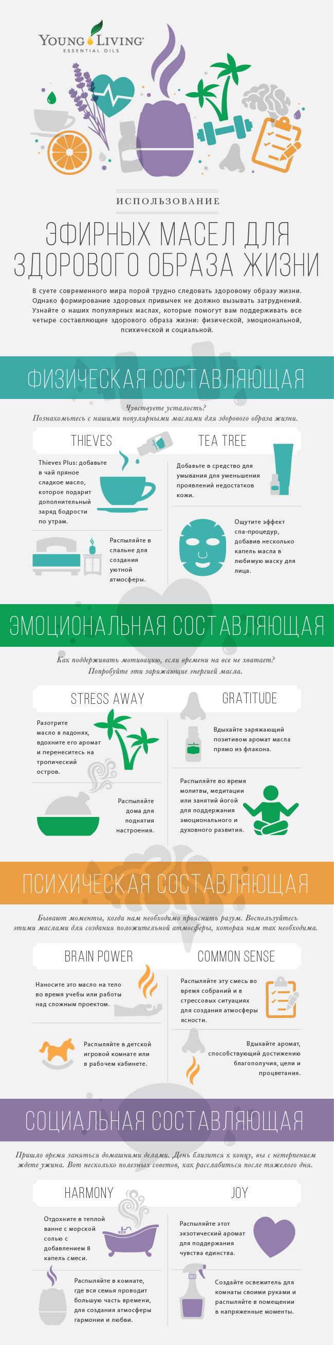 Инфографика: эфирные масла для поддержания психического, физического, эмоционального и социального здоровья.