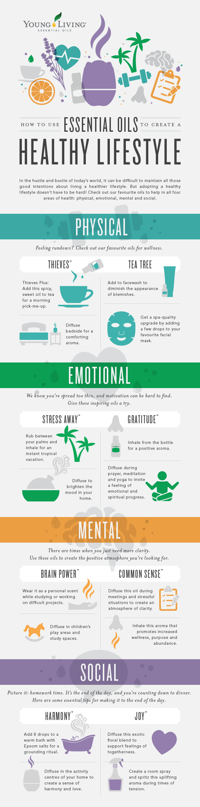 Essential oils for mental, physical, emotional, and social health infographic