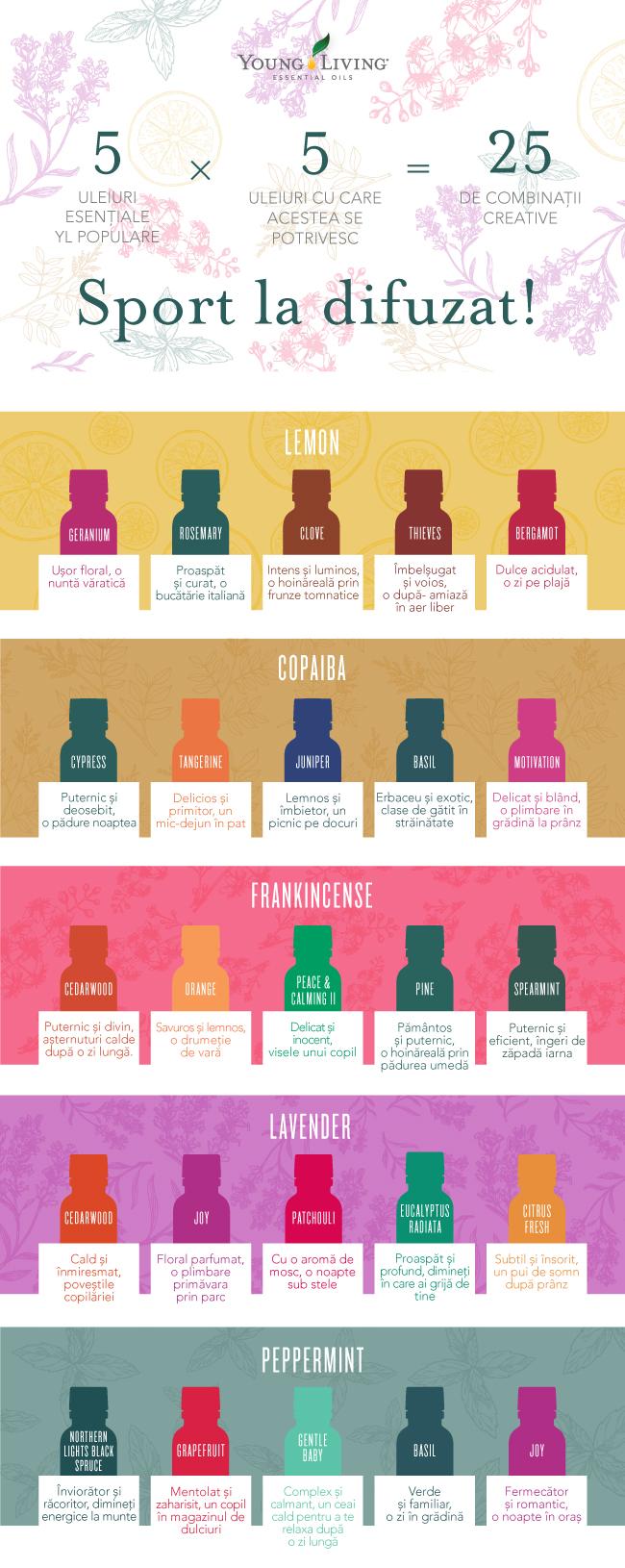 Aromaterapie uleiuri esentiale combinatii