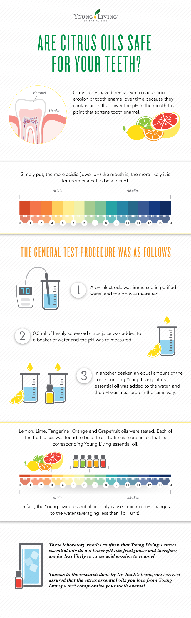 Infographic with pH scale and citrus oil acid erosion on tooth enamel