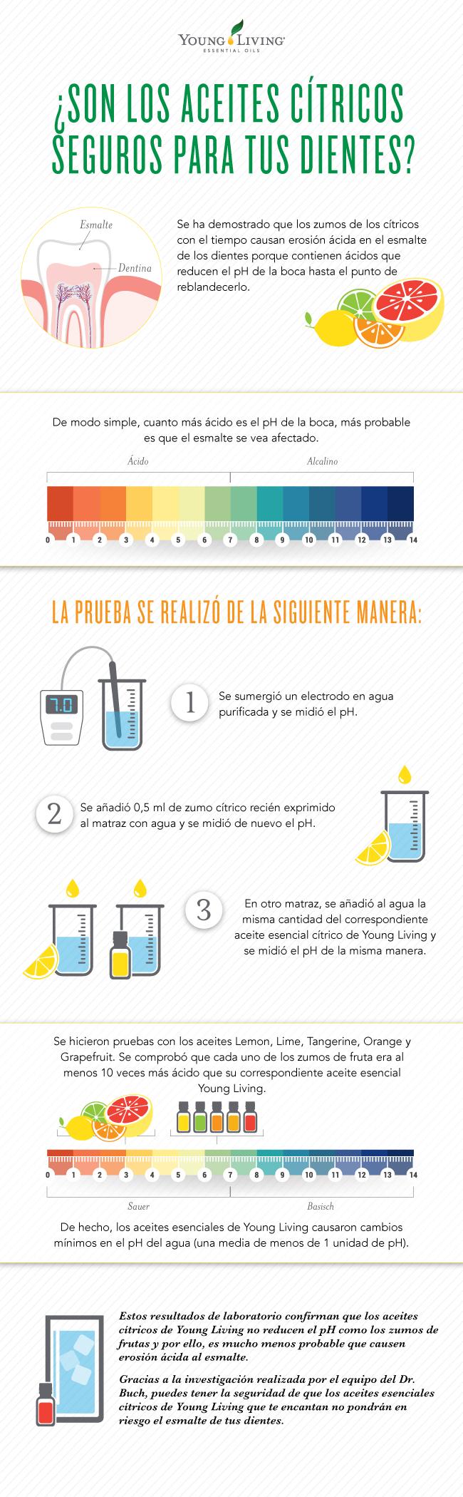 Infografía de la escala de pH y la erosión del ácido de los aceites cítricos en el esmalte dental