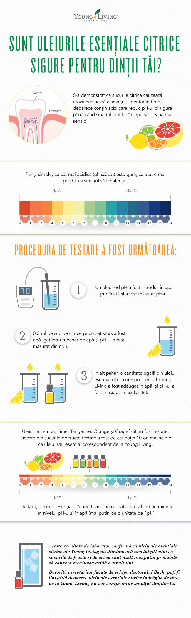 Infografic cu gradație de pH și erodarea smalțului dentar de către acidul uleiurilor citrice