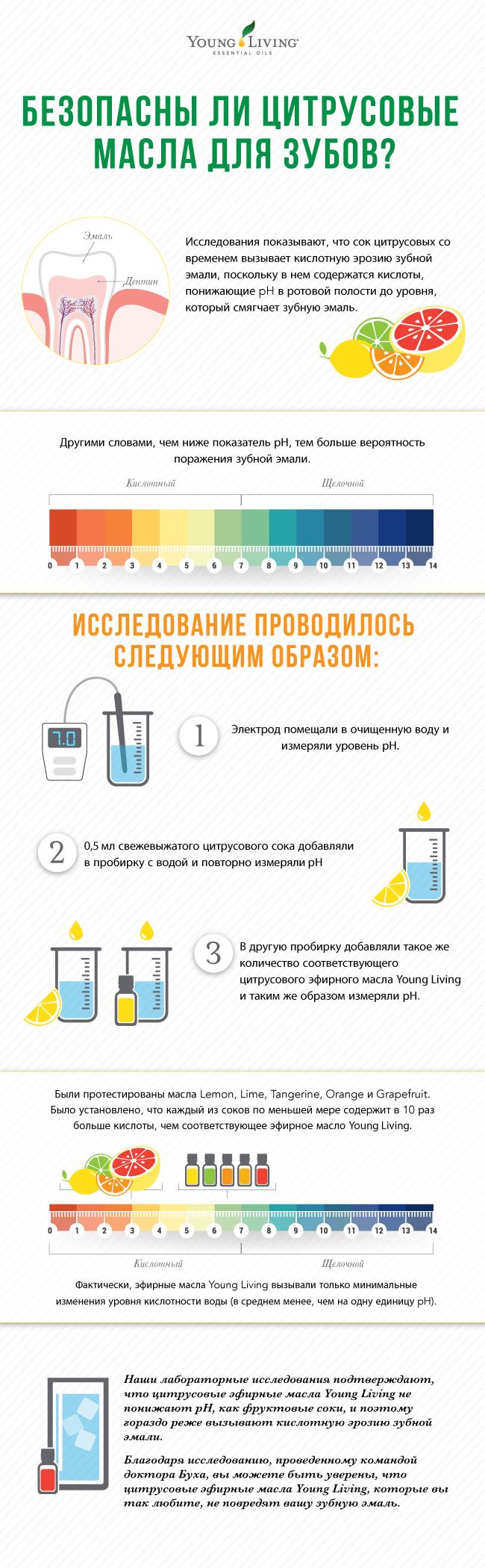 Инфографика с изображением шкалы pH и разрушением зубной эмали кислотой, содержащейся в цитрусовых маслах