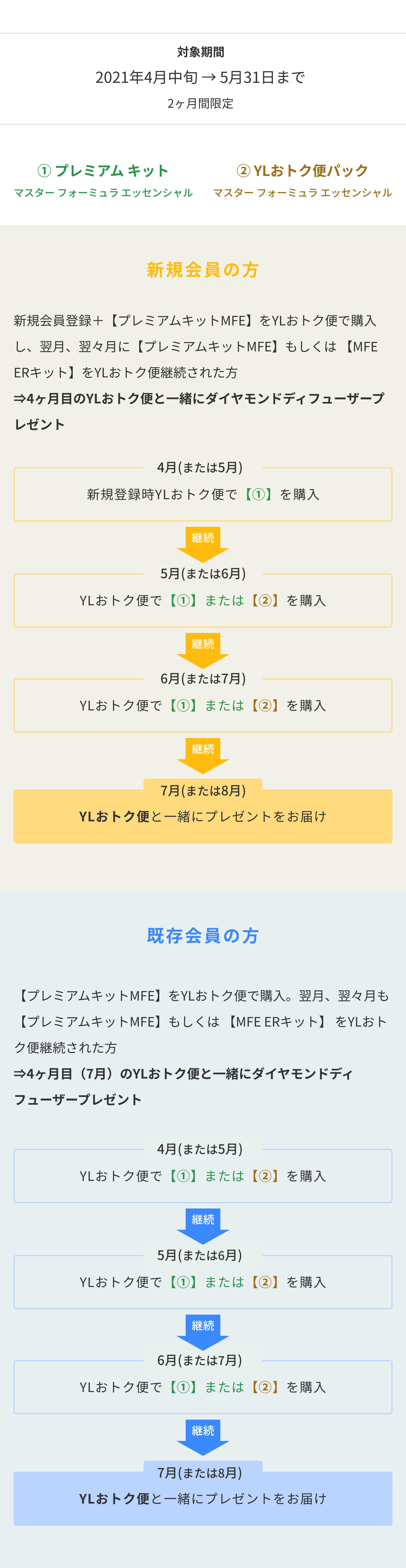 対象期間 2021年4月中旬 → 5月31日まで