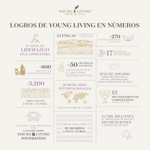 Logros Young Living