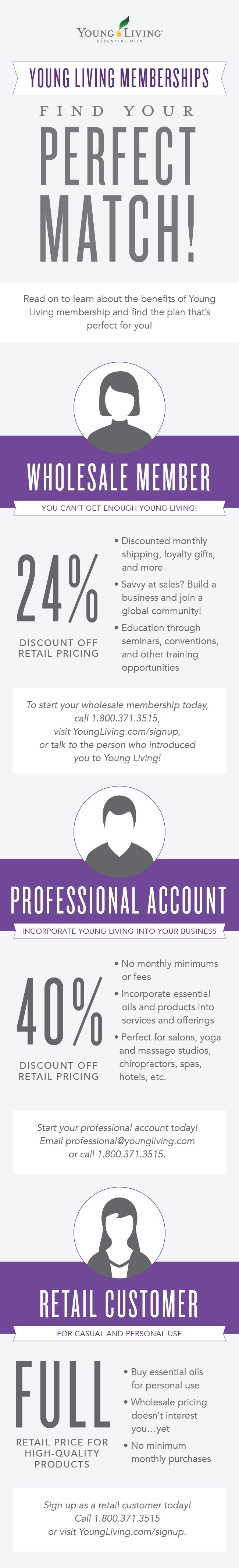 Young Living Membership Types