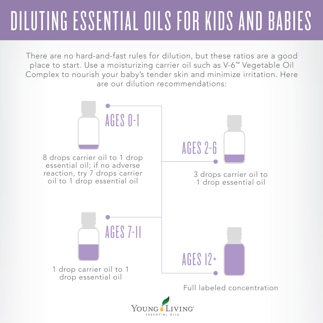 Guide to diluting essential oils for kids and babies