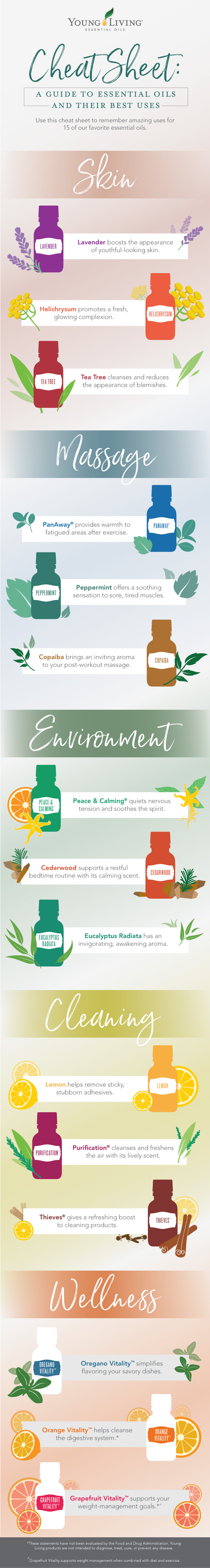 Essential Oils Cheat Sheet Young Living Blog