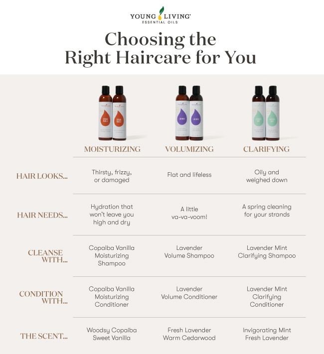 Choosing the right haircare for you