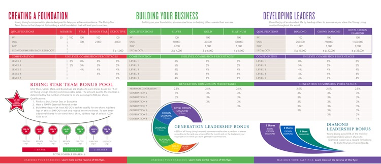Compensation Plan | Young Living Essential Oils